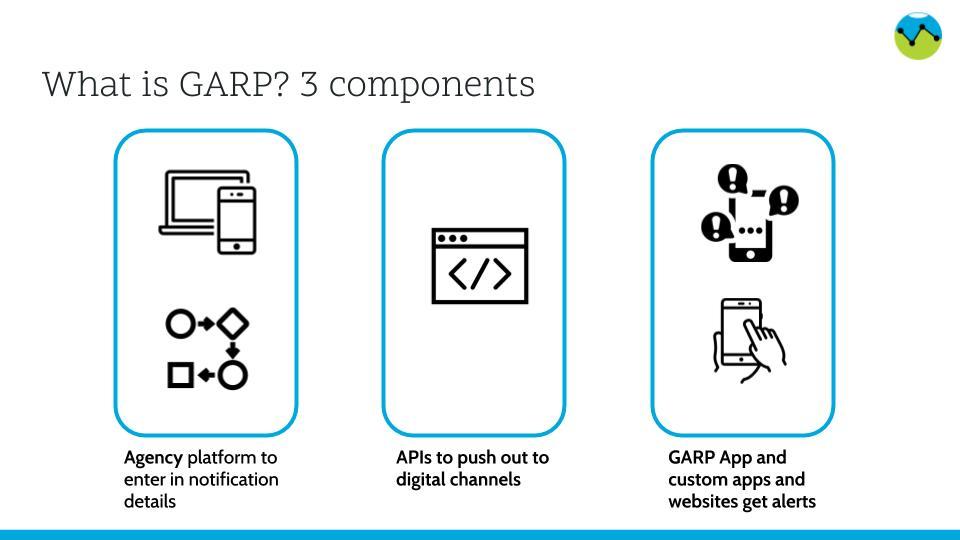 What is GARP?