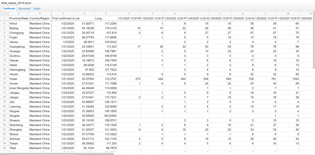 Screenshot of a Google Sheet with 2019 novel Corona virus data