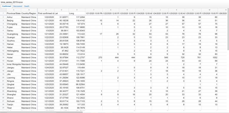 Screenshot of a Google Sheet with 2019 novel Corona virus data